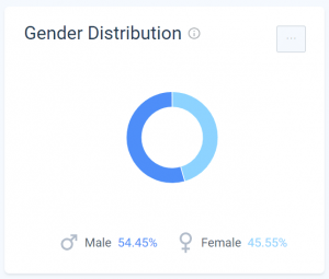 PositiveSingles Review - Gender Demographics